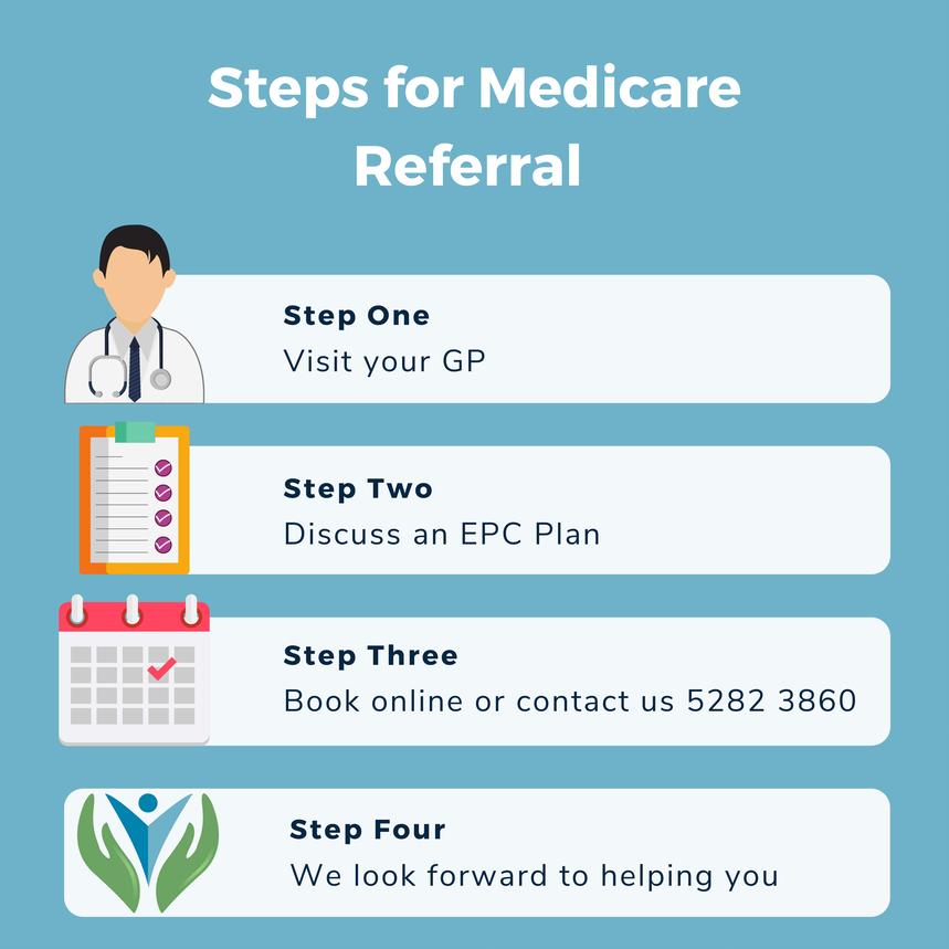 Steps for Medicare EPC Referral